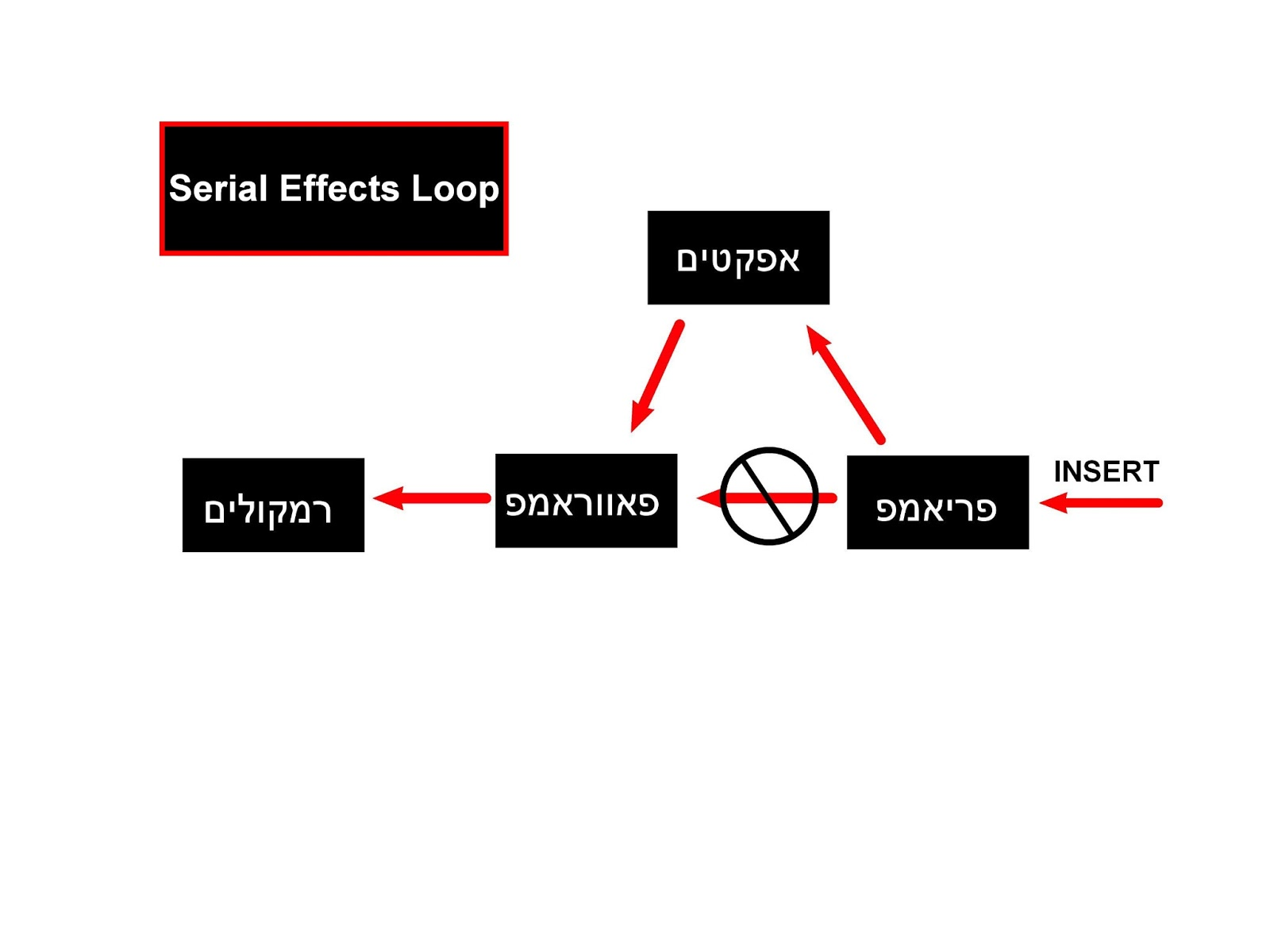 fx loop pedal order