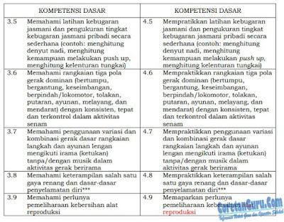 tabel KI dan KD Materi PJOK kelas 6