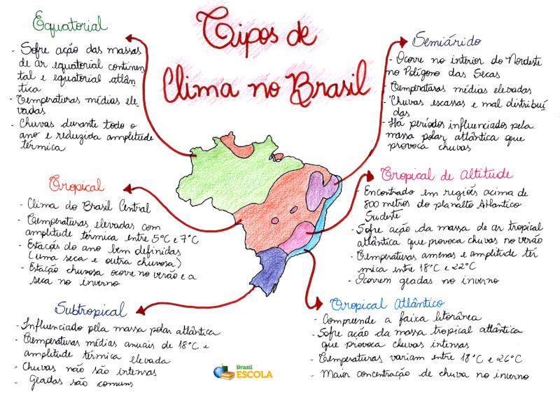 Tipos de Clima do Brasil