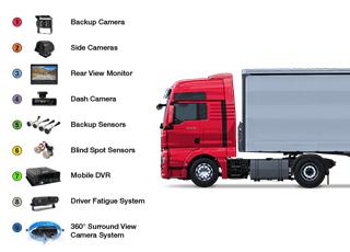 The Best DVR Surveillance Systems For Fleet Trucks