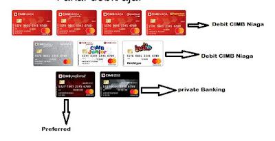 Limit Transfer cimb niaga berdasarkan kartu