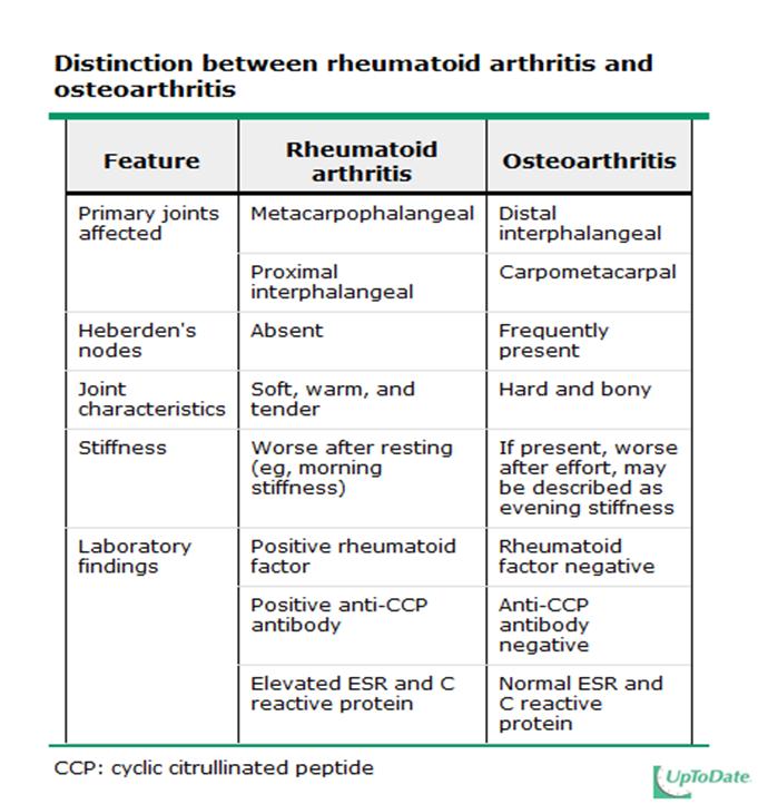 Osteoarthritis 264
