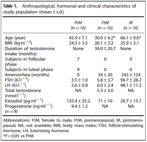 efectos de la testosterona trans