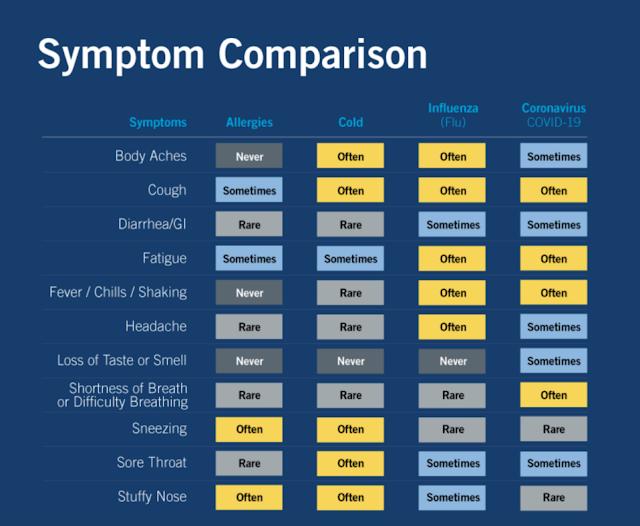 comparing flu, allergies, cold & COVID symptoms