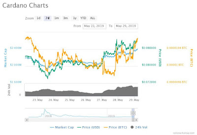 ADA price is currently holding strong in the rally
