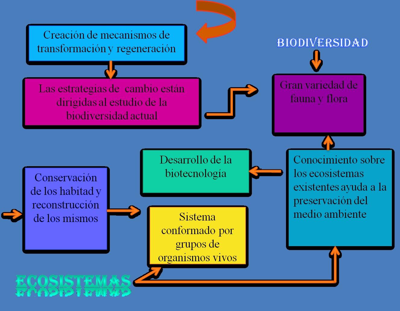 precursores de la biologia yahoo dating