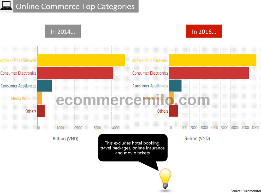 Vietnam e-commerce top categories