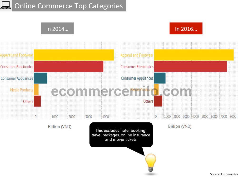 Vietnam e-commerce top categories