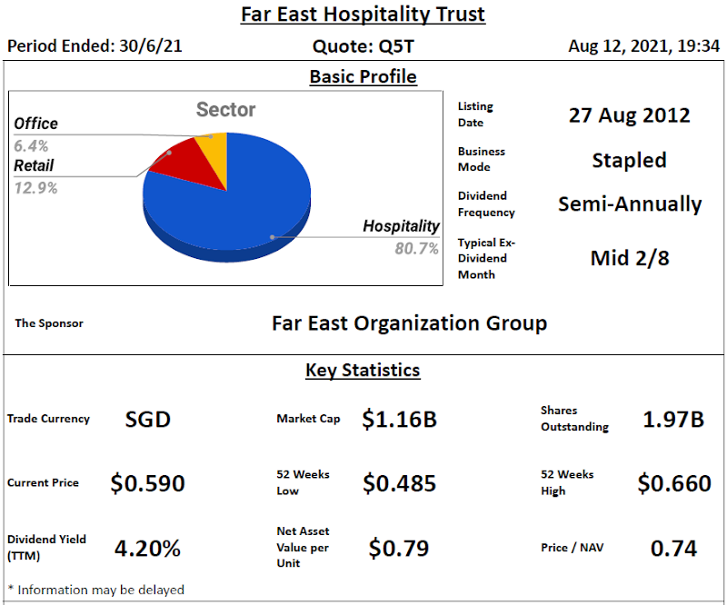 Far East Hospitality Trust Review @ 13 August 2021