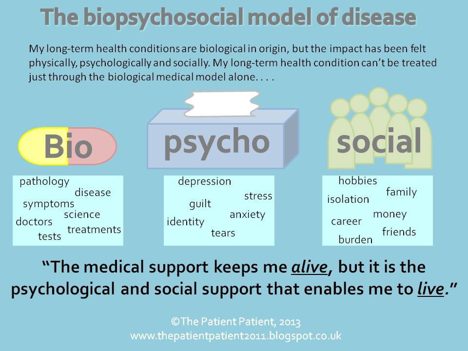 the patient patient the biopsychosocial model of disease but the biopsychosocial model has come alive for me recently now i realise what an impact the later two components psychological and social