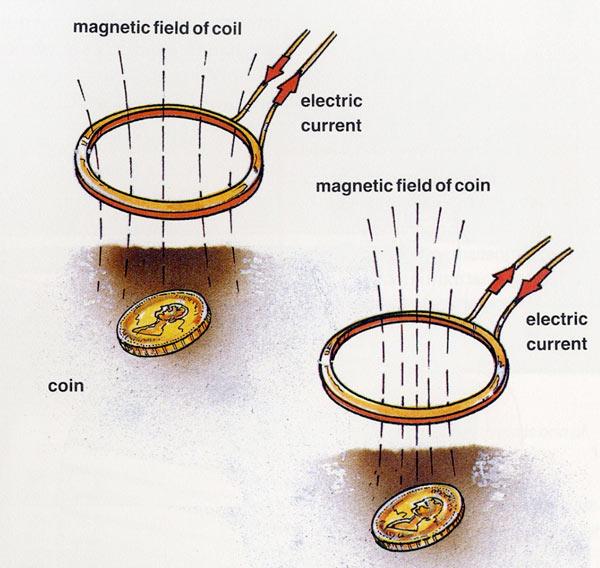 How Does A Metal Detector Work Ency123