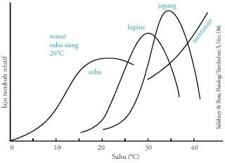 Grafik pertumbuhan berbagai tanaman kisaran suhu