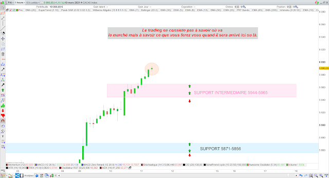 Trading CAC40 11/03/21