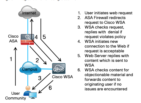 Kyle's Blog: Working with Cisco CDA (Context Directory Agent) and