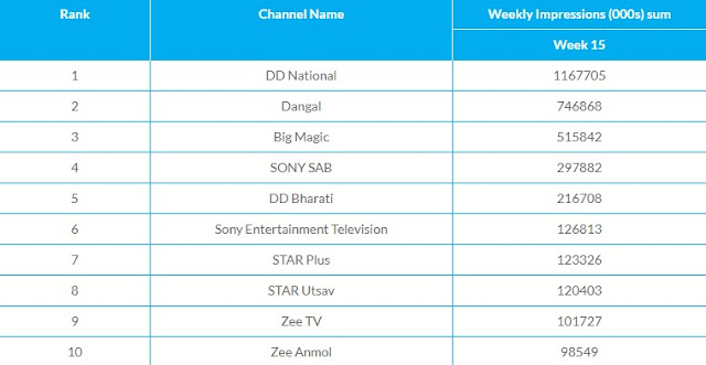 top 10 tv channels this week - trp this week rural area