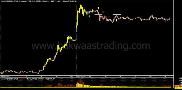 Day-Trading-TATACHEM-Price-Action_Chart