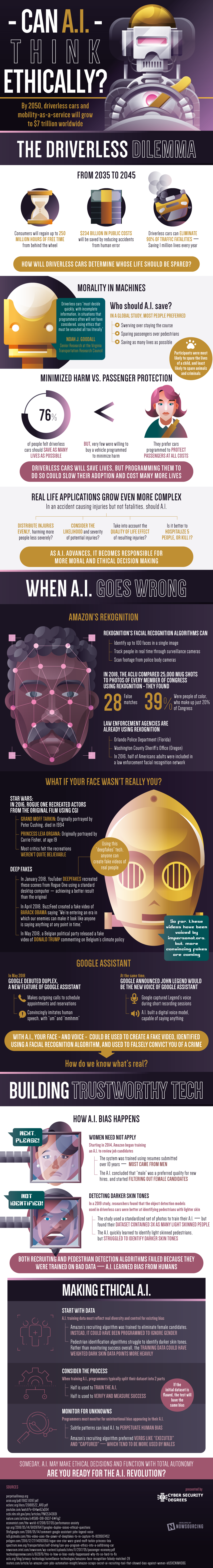 CAN AI THINK ETHICALLY? #INFOGRAPHIC