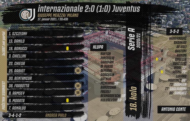 Serie A 2020/21 / 18. kolo / internazionale - Juventus 2:0 (1:0)