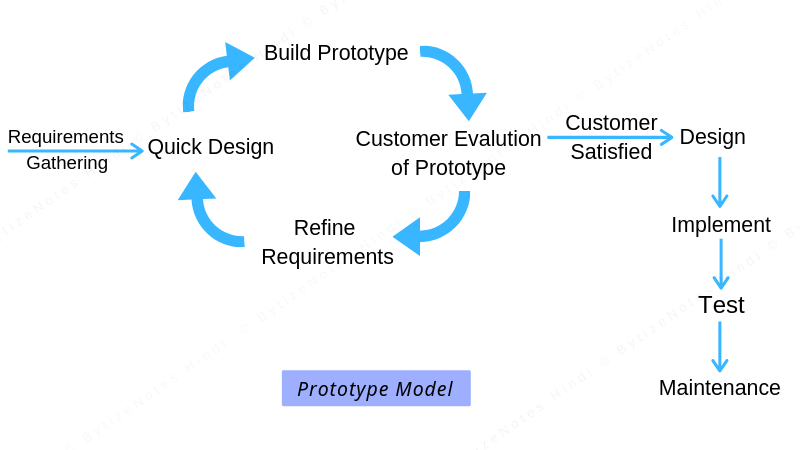 Phase of Prototype model in hindi