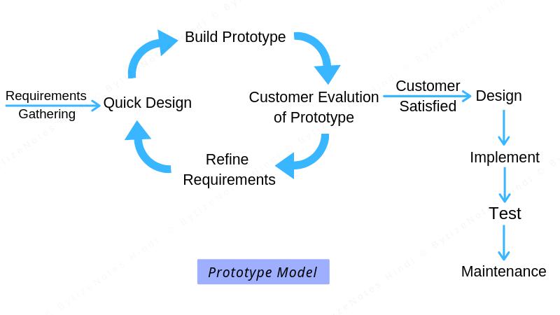 Phase of Prototype model in hindi