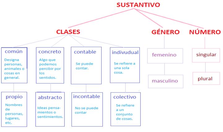 Sustantivos Y Sus Clases Con Ejemplos Colección De Ejemplo