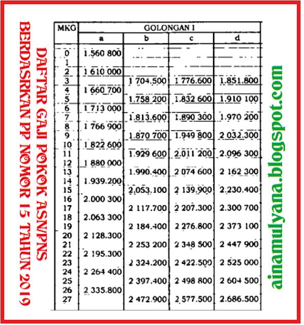 Daftar Gaji Pokok ASN PNS Tahun 2020 Golongan I (Satu)