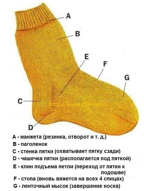 учимся вязать пятку разные варианты вязания пятки Gorlenka