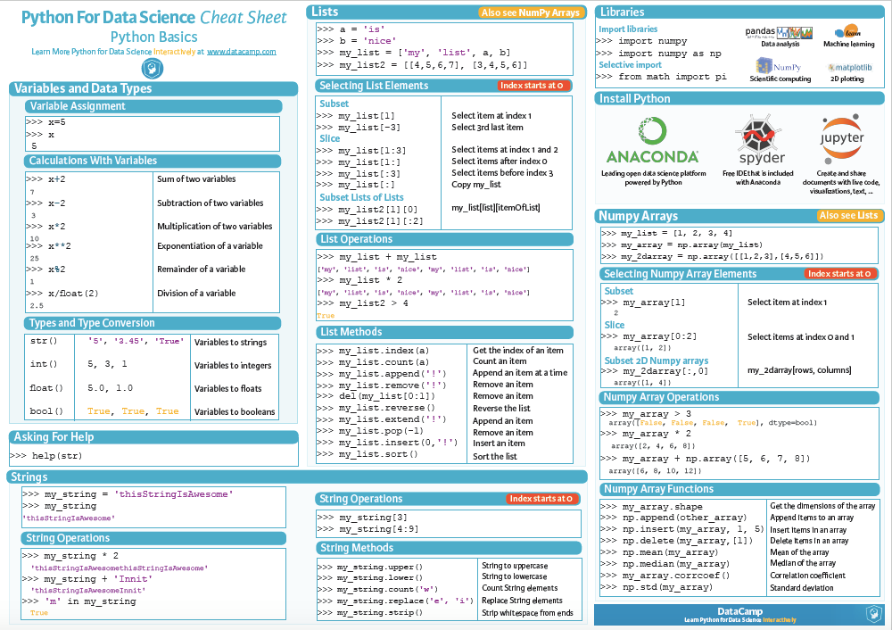 Networking And Scripting : Python Basics:Cheat Sheets
