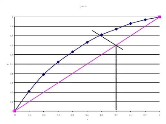 Gráfico de equilibrio para el benceno