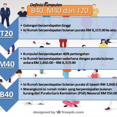 My Pkp Neus Kelantan Klasifikasi Pendapatan Malaysia T20 M40 B40