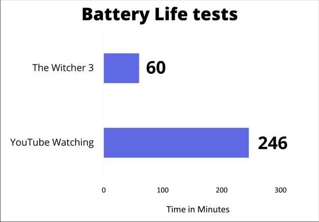 The battery life was tested for gaming and youtube watching. In gaming, I have played The Witcher 3 with FPS set at 30 and at medium settings. In YouTube video watching, The brightness was at 50% and backgound apps were disabled. So, got 60 minutes during gaming and almost 4 hours during YouTube Video watching.