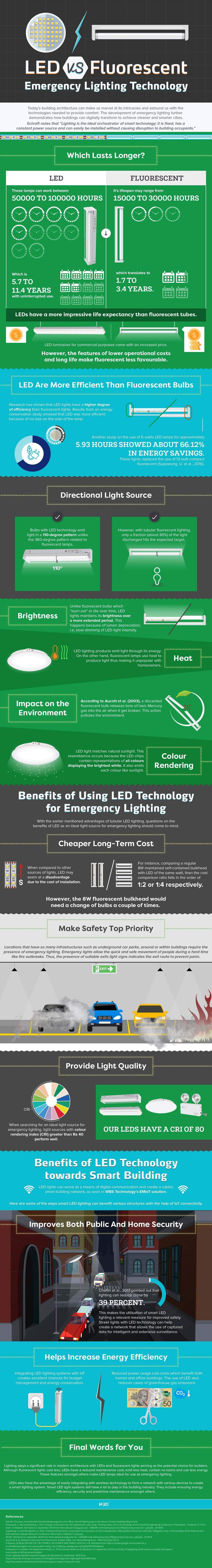 LED Vs Fluorescent Emergency Lighting Technology #infographic