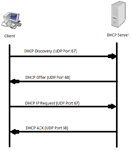 Itblizz What Is Dhcp