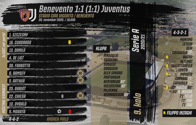 Serie A 2020/21 / 9. kolo / Benevento - Juventus 1:1 (1:1)