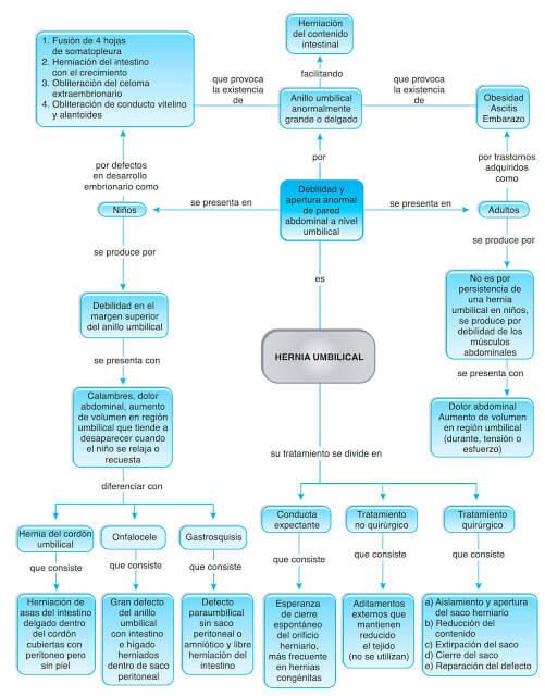 Mapa conceptual de hernia umbilical