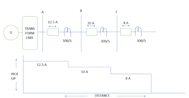 NON-DIRECTIONAL CURRENT GRADED PROTECTION SYSTEM