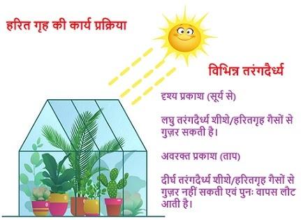 harit-grah-prabhav