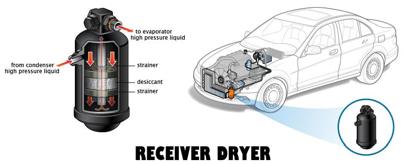 Receiver Dryer