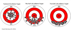 Inflation Targeting in Practice
