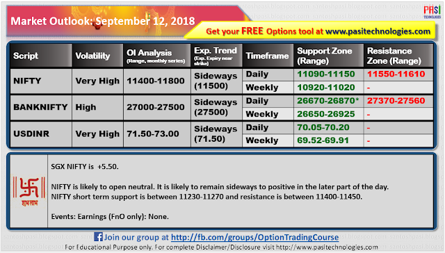 Indian Market Outlook: September 12,2018