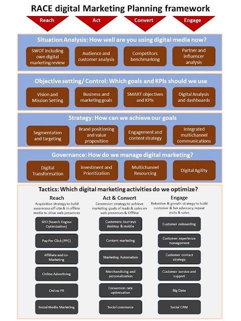 race digital marketing planning framework