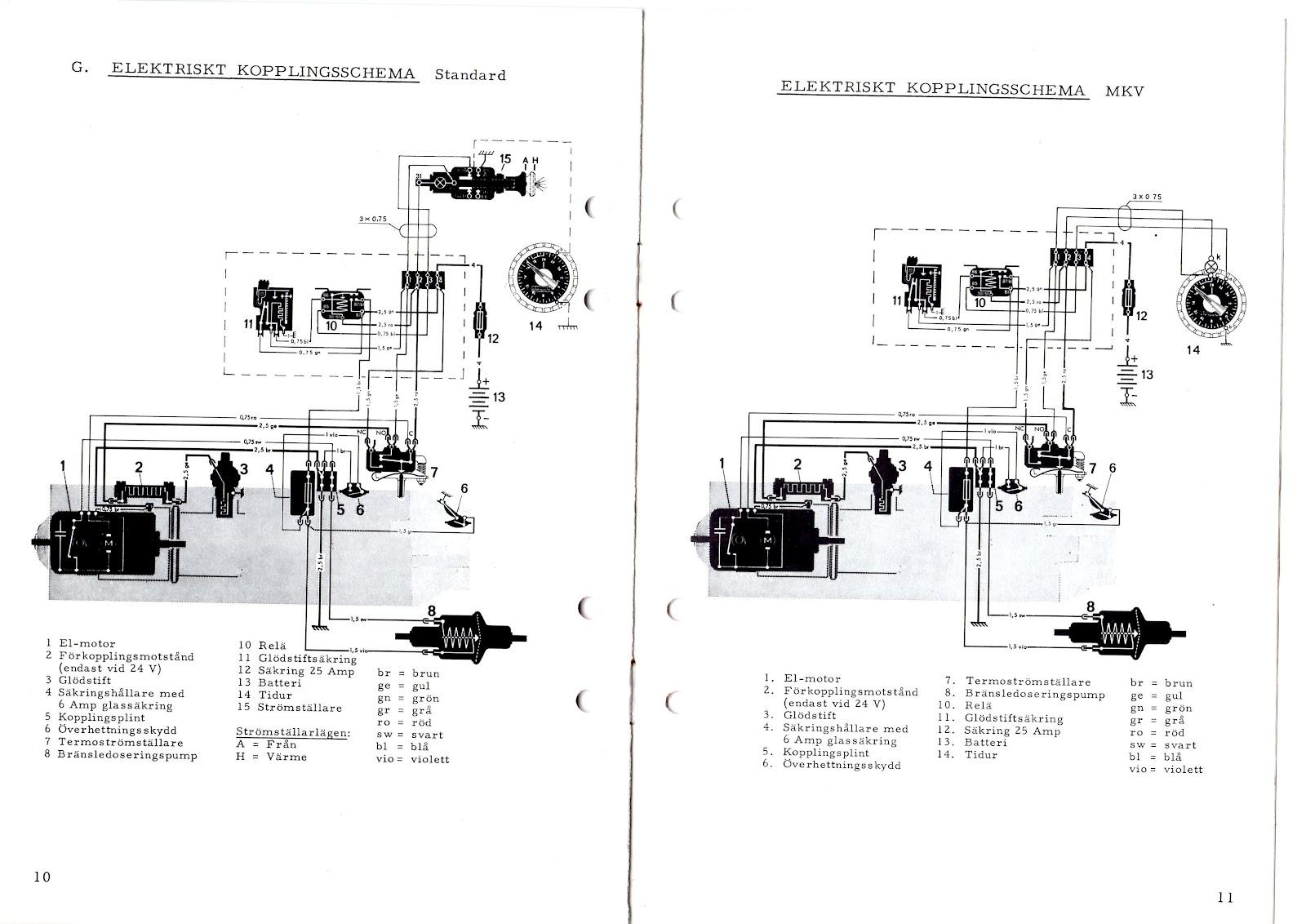 Grisslan: Tekniska dokument