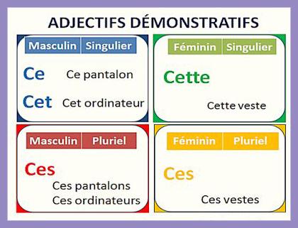 Zaimki wskazujące (ce, cet, cette, ces) - teoria 2 - Francuski przy kawie