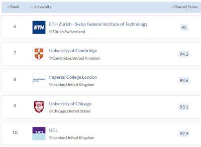 https://www.menujupintar.com/2021/03/universitas-terbaik-di-dunia-versi-qs-world.html