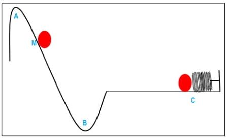 Tendo a mola uma deformação de 2 m, é possível afirmar que a constante elástica da mola é