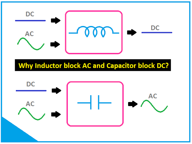 Why Inductor block AC and Capacitor block DC