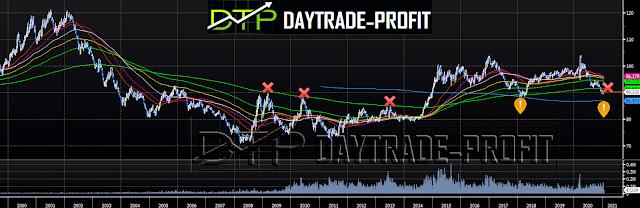 Dollar index news