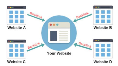 What is Backlinks? how to build quality backlinks to your Blog