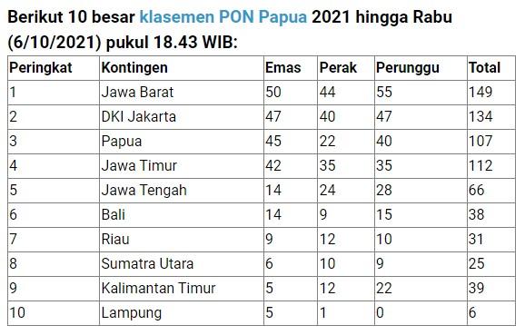 Klasemen Medali PON XX Papua 2021