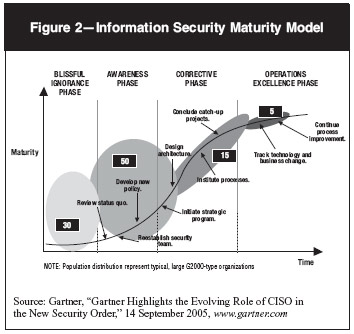 Information security management maturity model